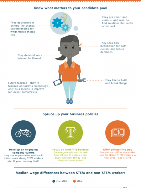 The Science of Attracting STEM Workers Infographic
