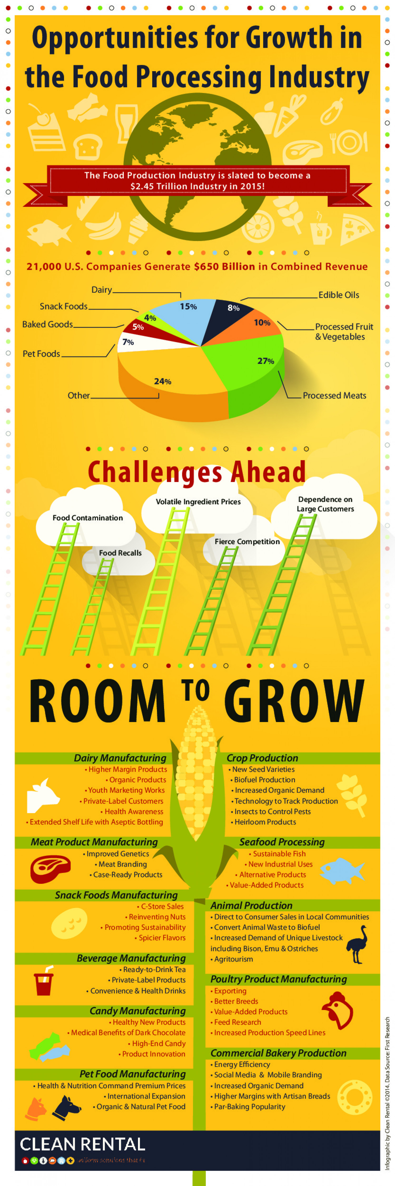 Opportunities For Growth in the Food Processing Industry Infographic