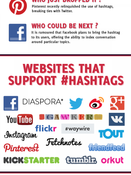 What You Need to Know about Hashtags Infographic