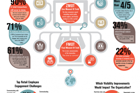 The Role of HCM on the Path to the Purchase Infographic