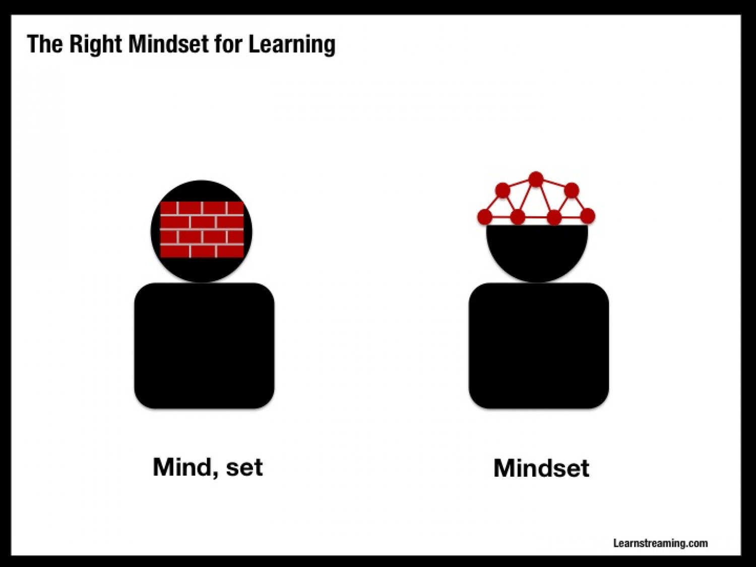 Learning mind set Infographic