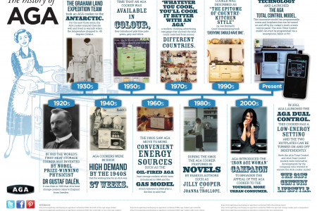 The History of AGA Infographic