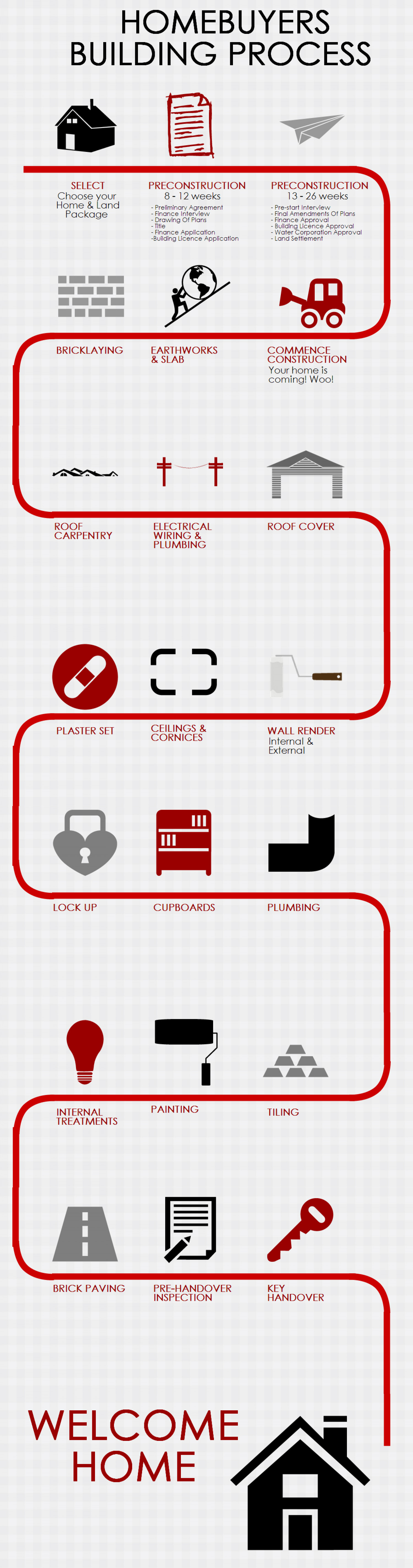 Homebuyers Centre Building Process Infographic