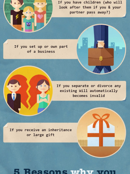 Do I Need a Will Infographic