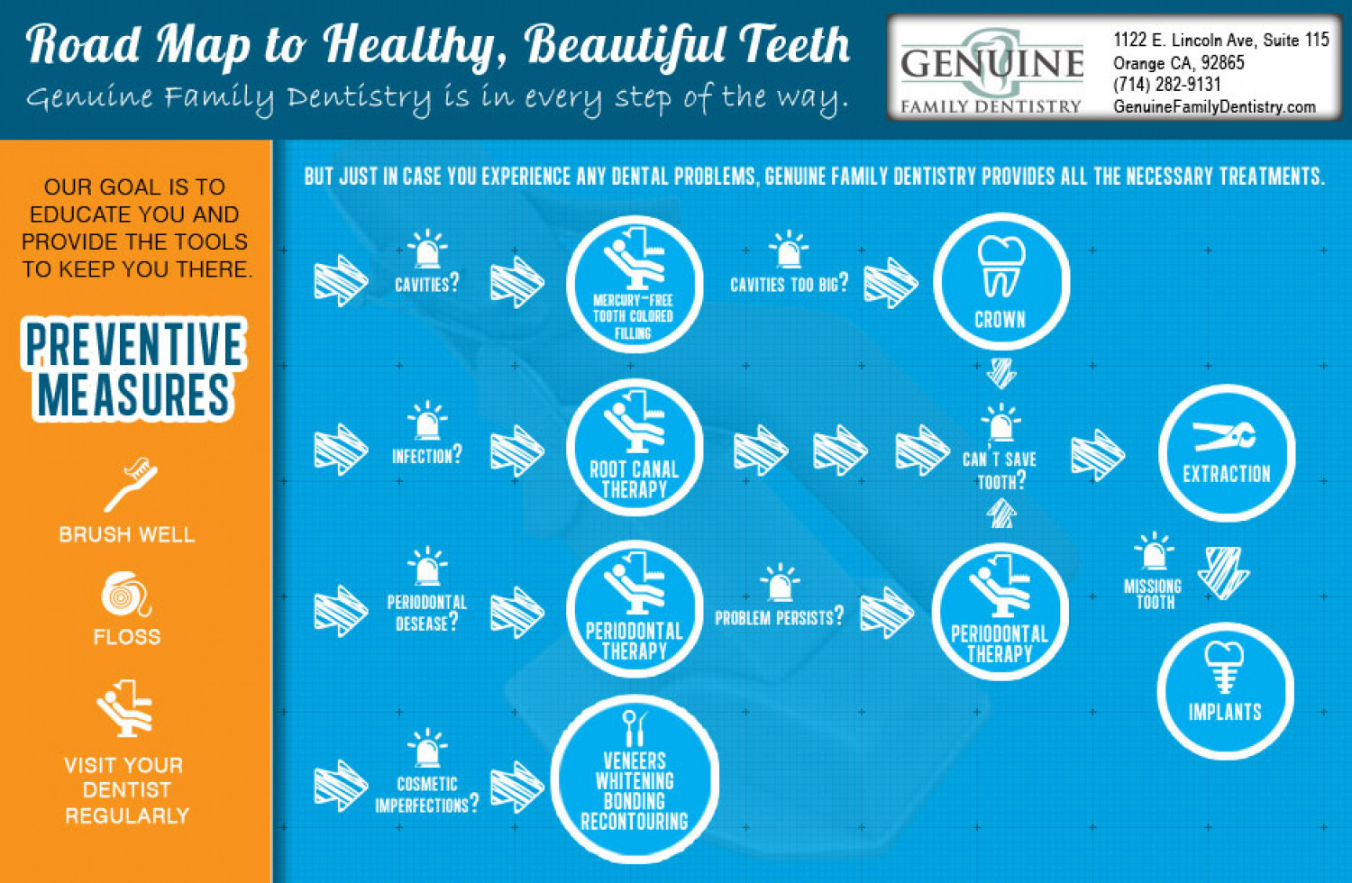 Roadmap to Health and Beautiful Teeth Infographic