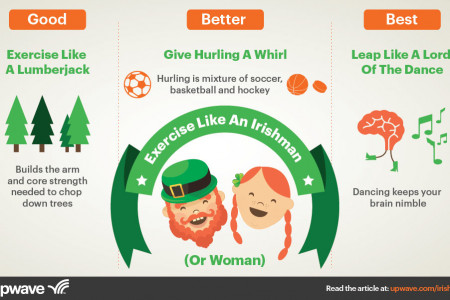 Work Out Like An Irishman (or Woman) Infographic