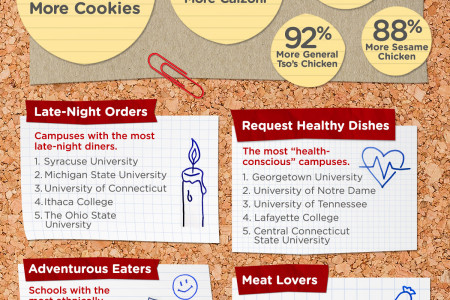 The Curious Eating Habits of College Students: GrubHub's 2014 Analysis Infographic