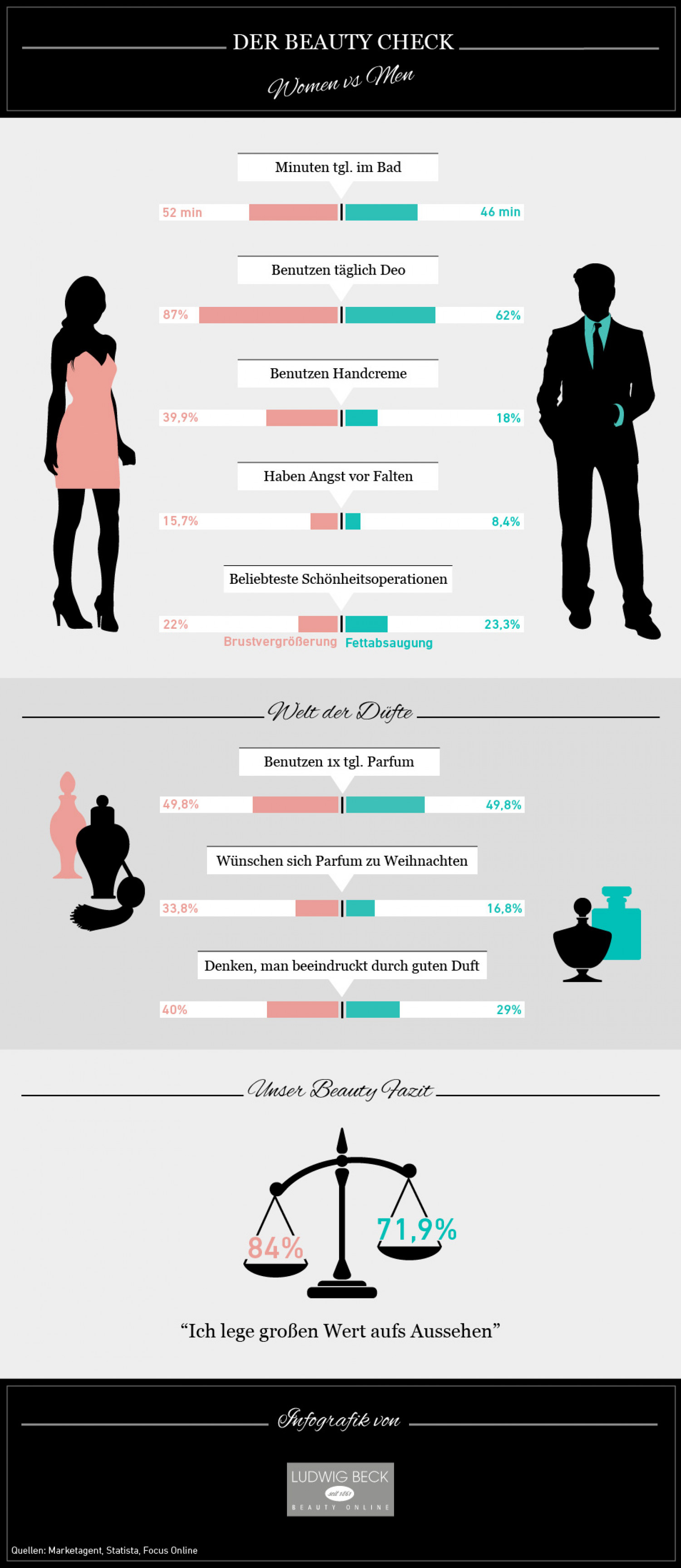 The Beauty Check Infographic