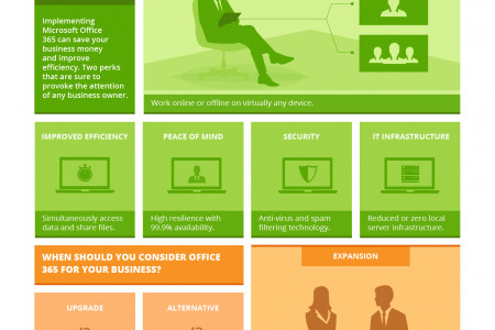 Microsoft Office 365: What it means for your Business Infographic