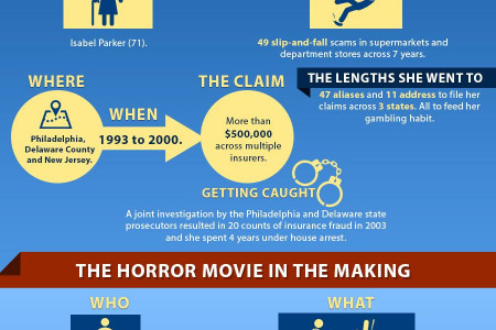 The Worst Scam Artists of the 21st Century Infographic