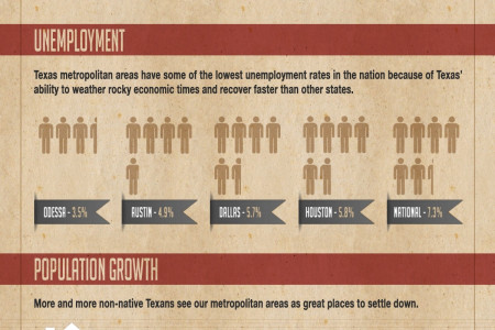 Booming Texas Cities Infographic