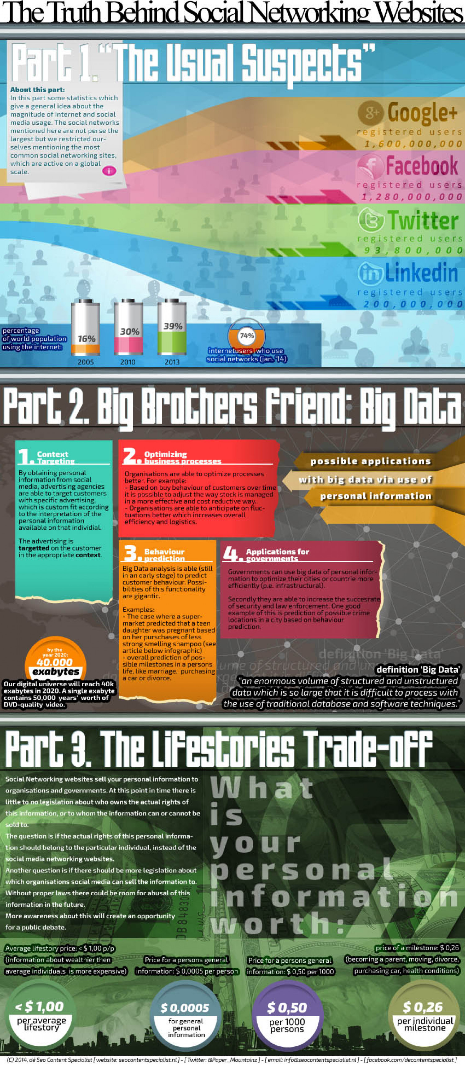 What goes on behind the scenes at social networking websites? Infographic