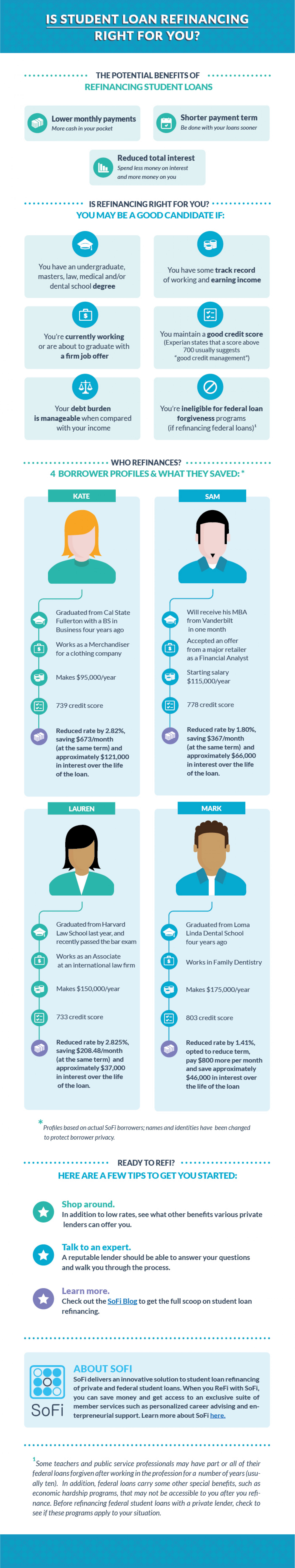 Student Loan Refinancing Infographic