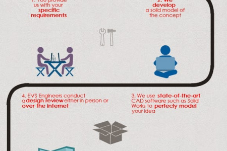 Design to Fabrication Infographic
