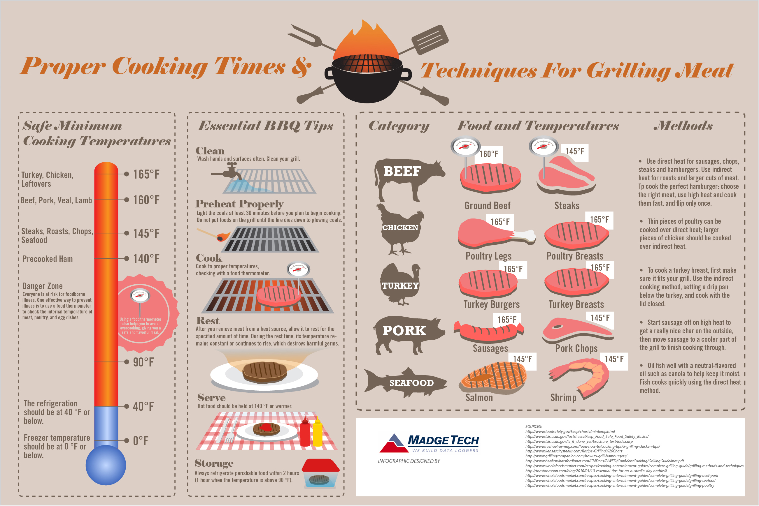 How To Grill A Visual Guide On How To Grill Meats