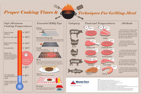 Proper Cooking Times and Techniques For Grilling Meat Infographic