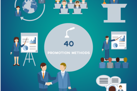 40 Ways to Promote Your Blog and Online Business Infographic