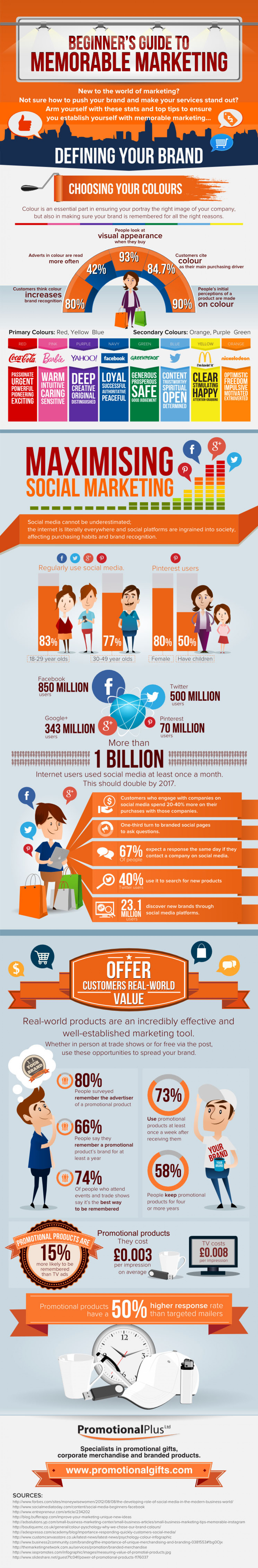 A Beginner's Guide To Memorable Marketing Infographic
