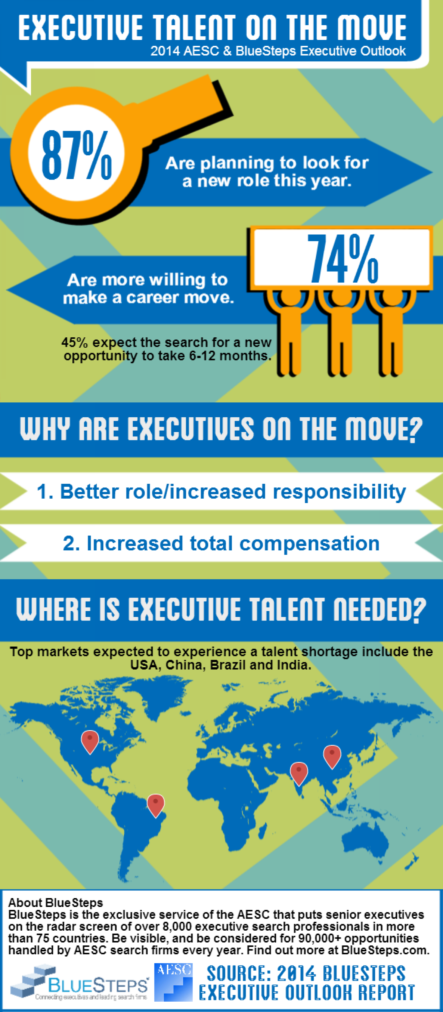Has a new phase emerged in the War for Executive Talent? Infographic