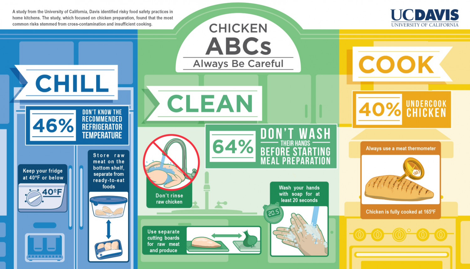Chicken ABCs: Risky Food Safety Practices by Consumers - A Study by University of California, Davis Infographic
