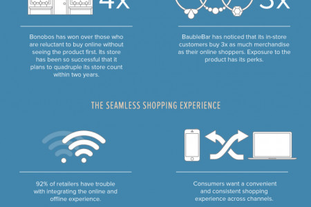 From Clicks to Bricks Infographic