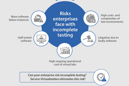Parasoft Service Virtualization makes software testing faster and cheaper Infographic