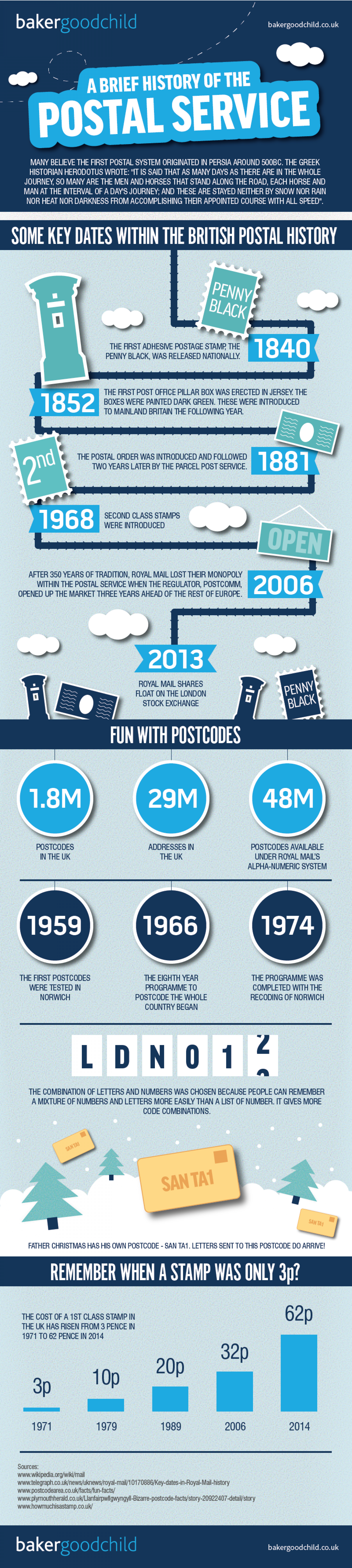 History of the postal service Infographic