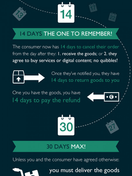 The Consumer Regulations Guide to Online Business Infographic