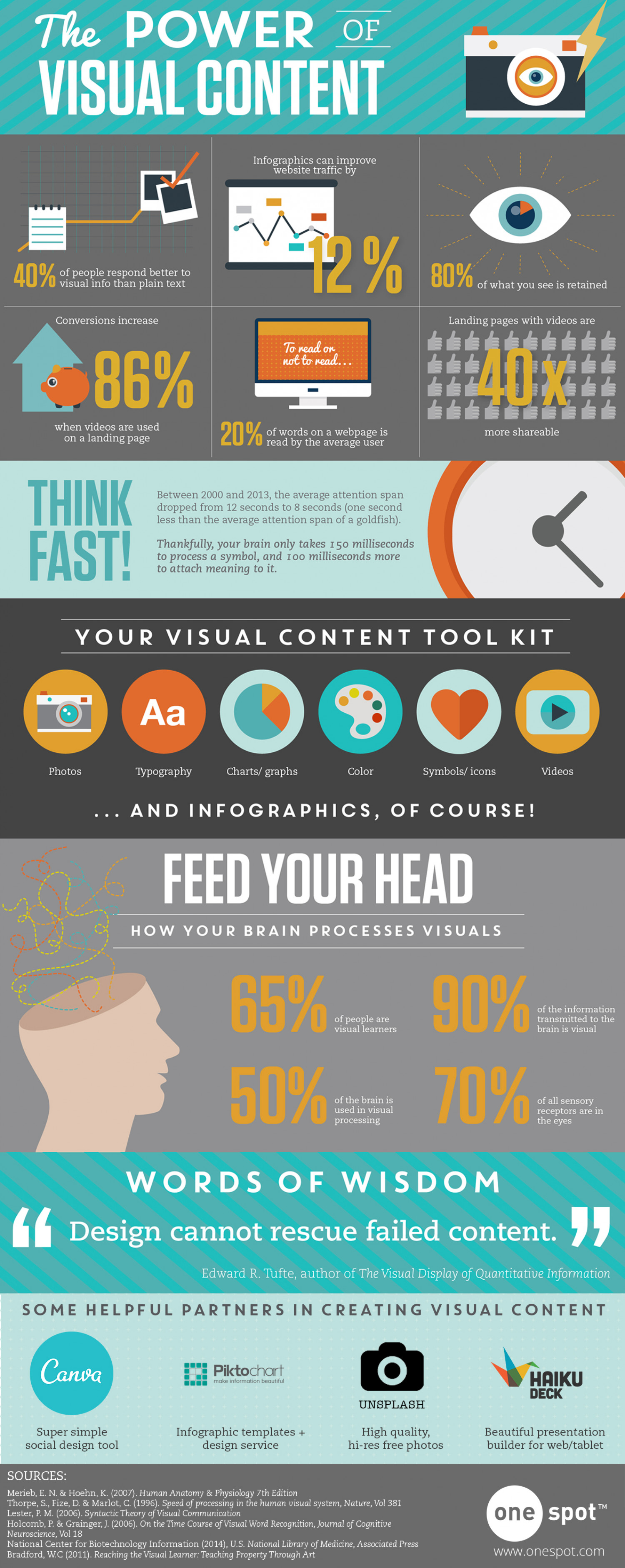The Power of Visual Content Infographic