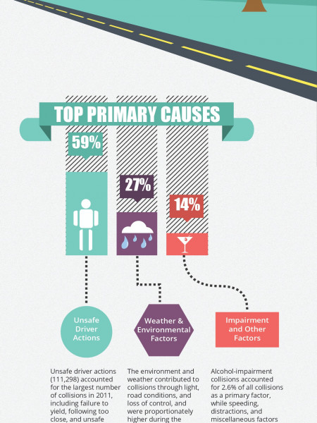Primary Causes of Car Accidents in Indiana Infographic