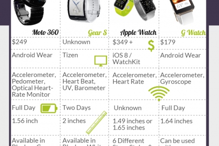 How does the Apple Watch compare? Infographic