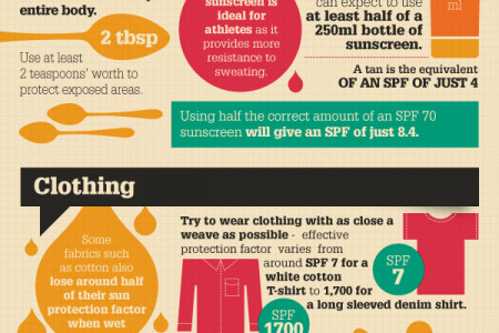 Safe Sport in the Sun Infographic