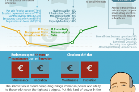 Digital Agency & Cloud Technology Innovation Infographic