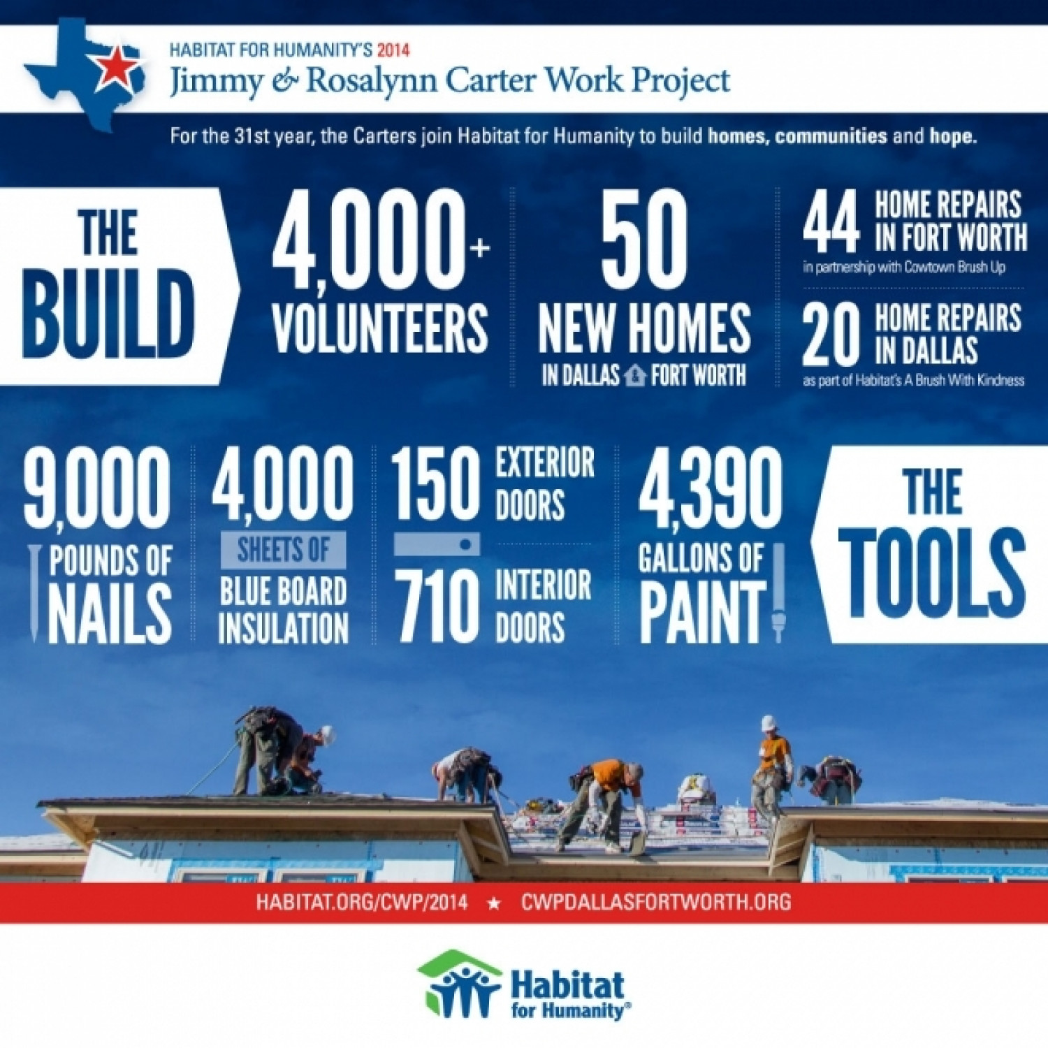 Did You Know? Facts and Figures About the 2014 Carter Work Project. Infographic