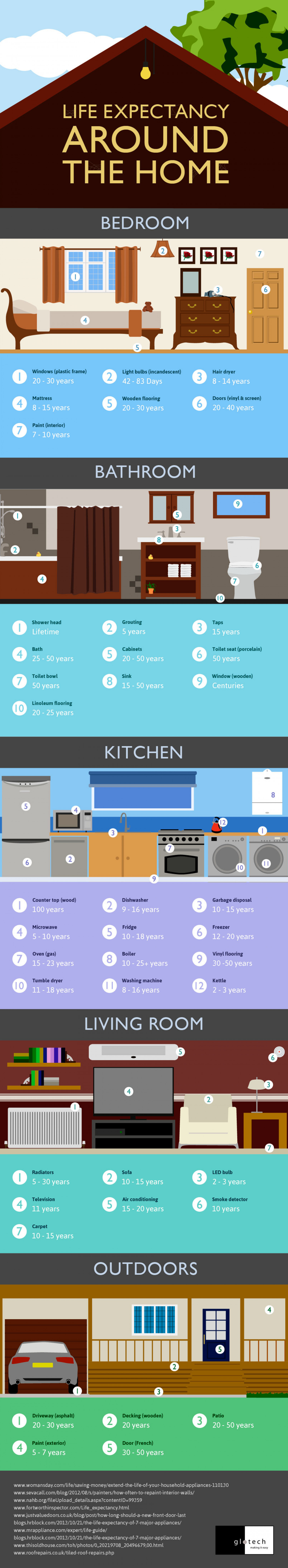 Life Expectancy Around The Home Infographic
