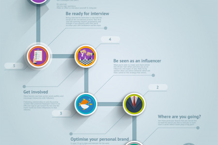 Your Job Search Plan Of Attack Infographic