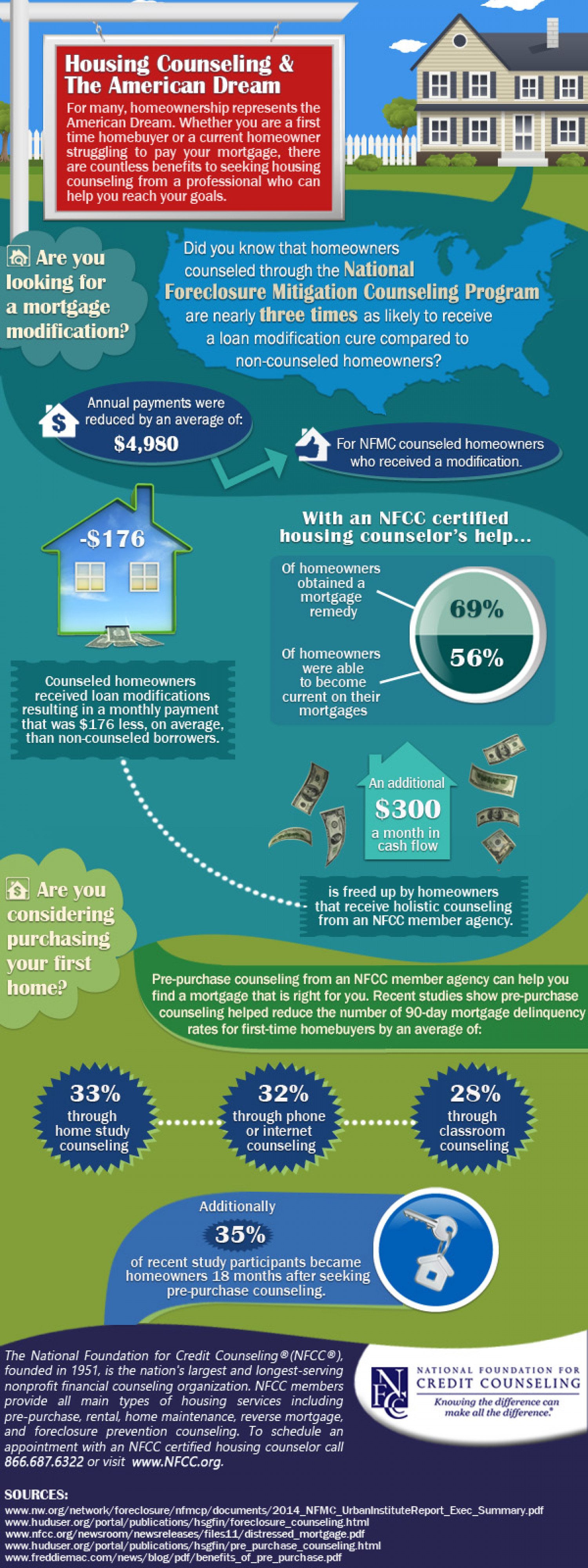 Housing Counseling Can Help You Turn the American Dream into a Reality Infographic