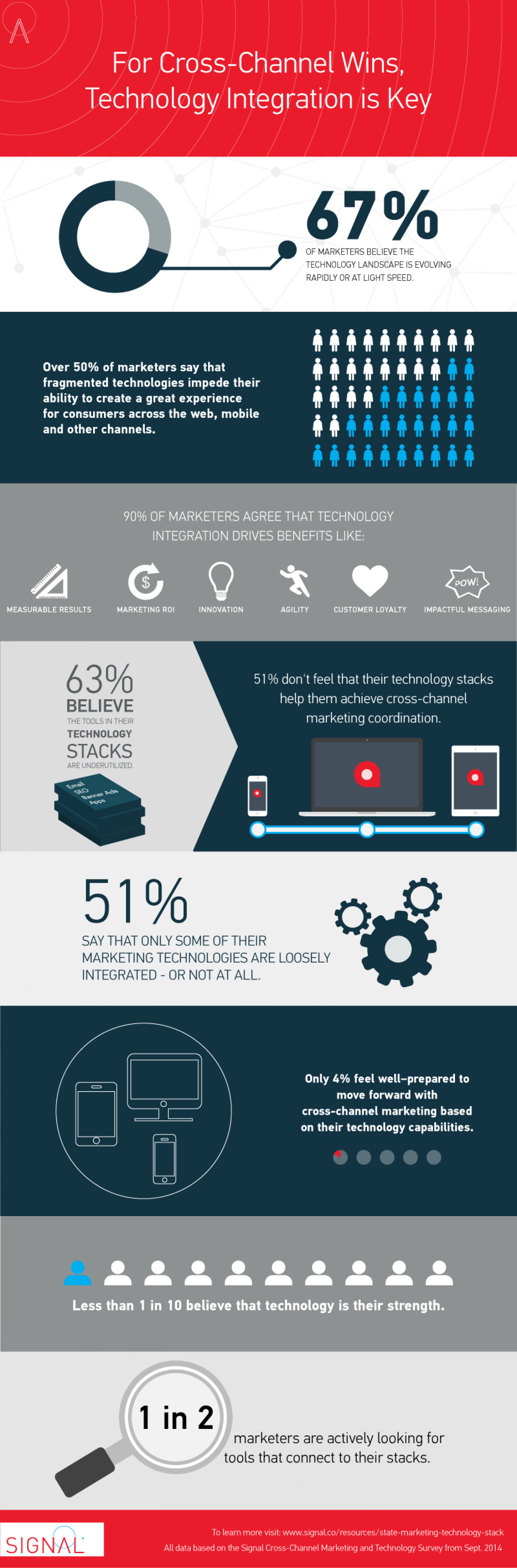For Cross-Channel Wins, Technology is Key Infographic