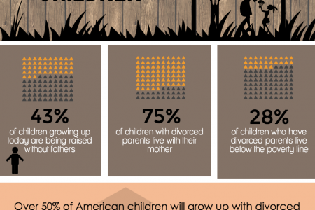 Divorce and Children Infographic