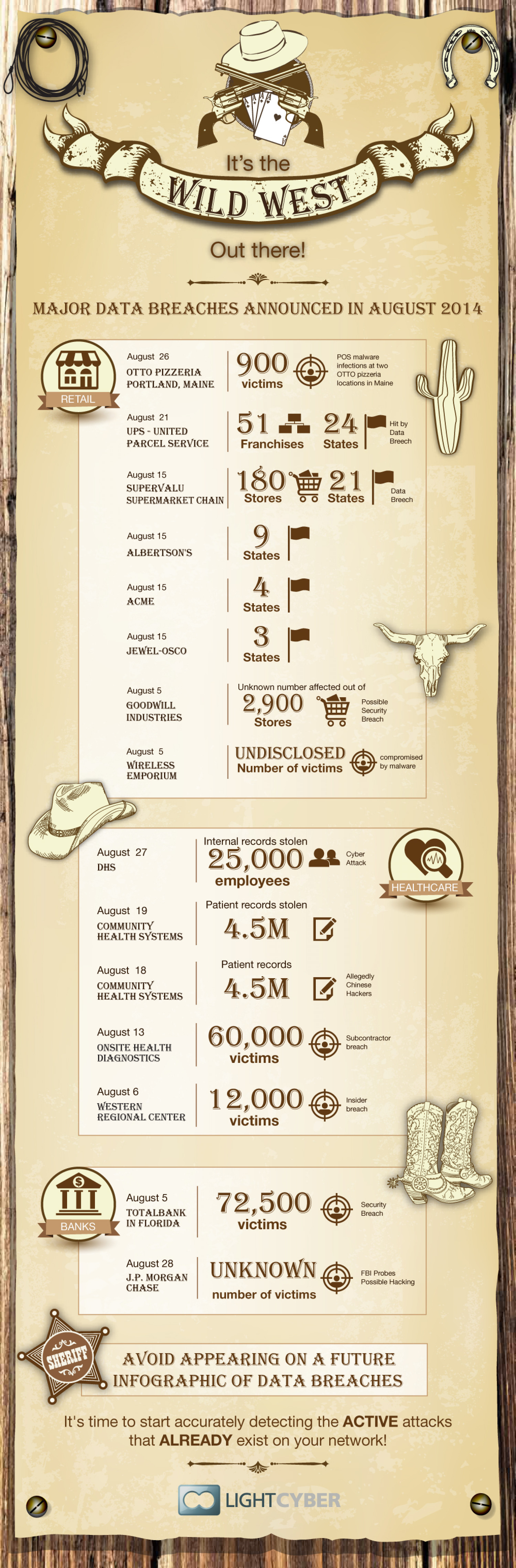 The Wild West of Cyber Attacks - August 2014 Infographic