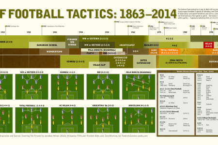 History of Football Tactics: 1863-2014 Infographic