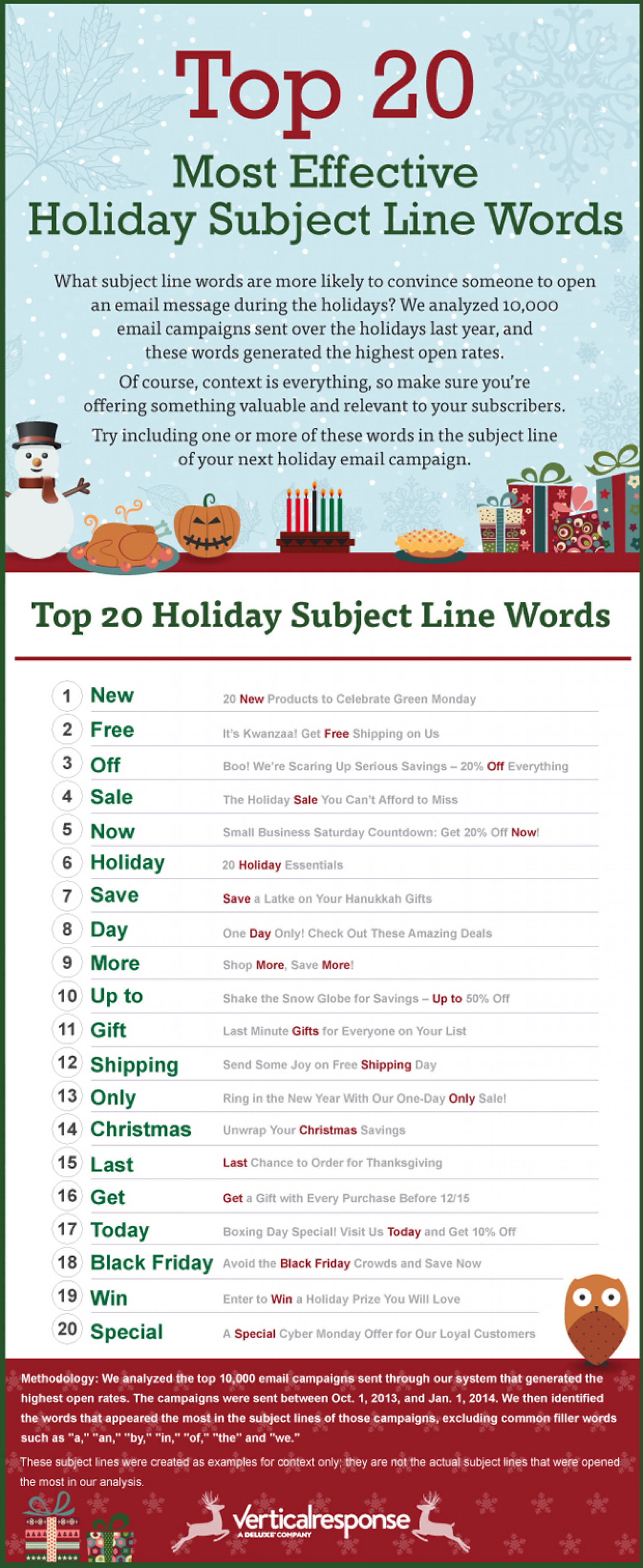 The Top 20 Most Effective Holiday Subject Line Words  Infographic