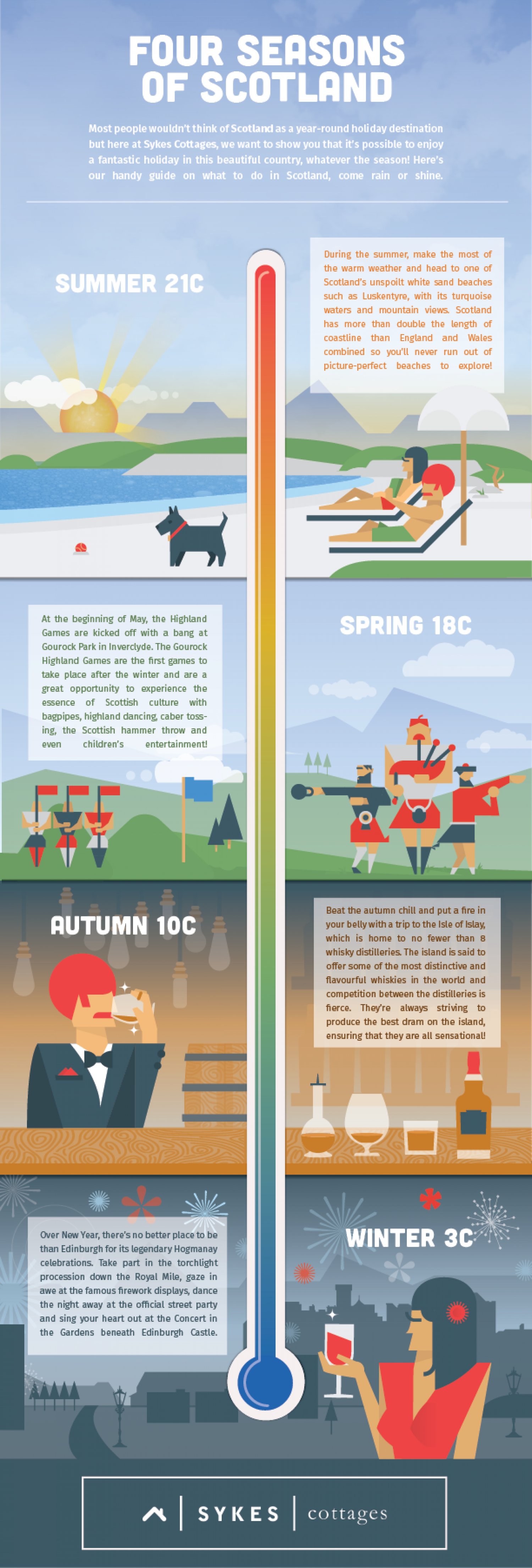Four Seasons of Scotland Infographic