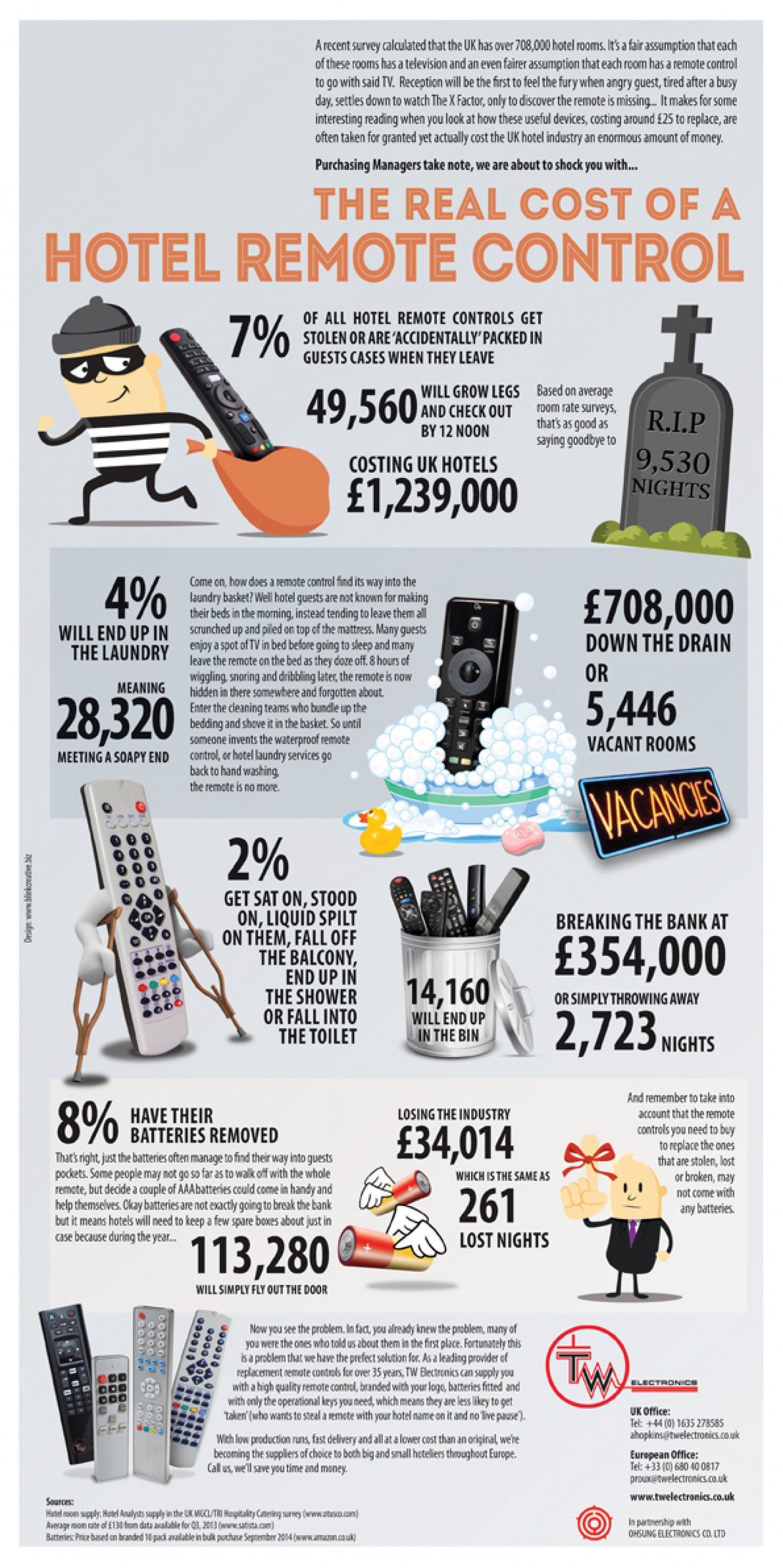 The real cost of hotel remote controls Infographic