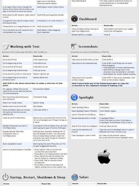 Mac Shortcuts to Enhance Your Productivity Infographic