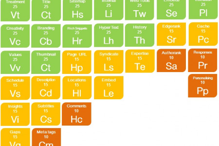 Video SEO Periodic Table Infographic