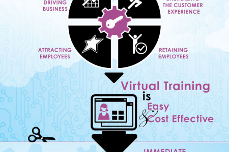 The Virtual Workplace Demands Virtual Training Infographic