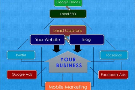 How To Dominate Your Local Market Infographic