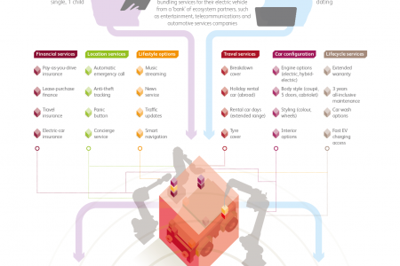 Leap into the connected digital economy to deliver enhanced customer experience Infographic
