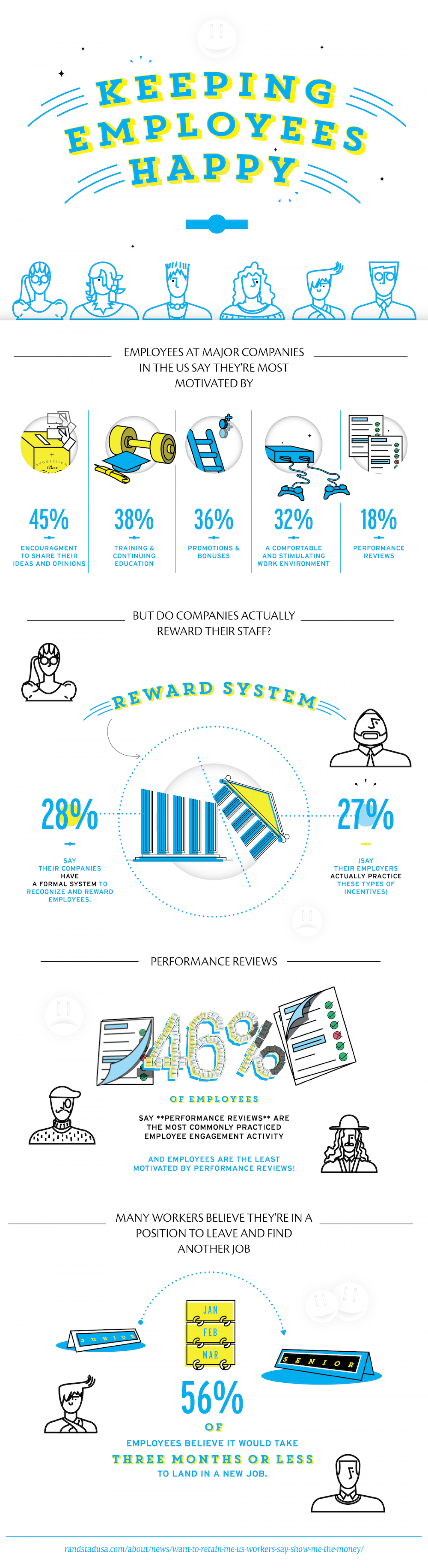 Keeping Employees Happy Infographic